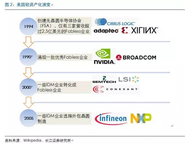 一文看懂全球IC产业链的变迁