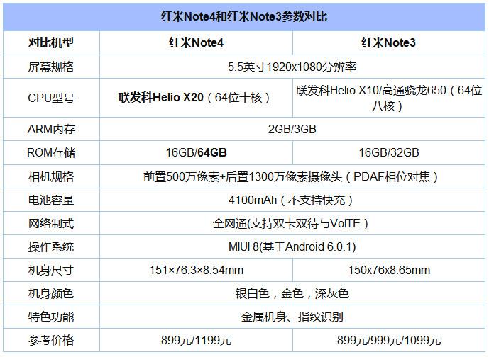 红米Note4开箱图赏:与红米Note3有何区别?