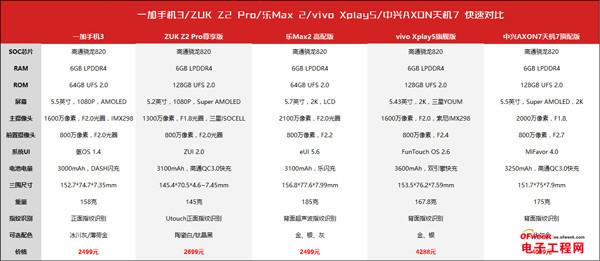 一加3/ZUK Z2Pro/乐Max2/vivo Xplay5/天机7对比评测:国产旗舰王是谁?