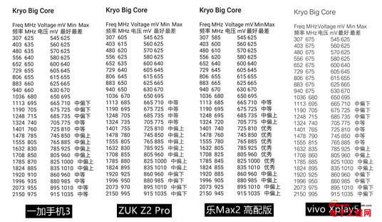 一加3/ZUK Z2Pro/乐Max2/vivo Xplay5/天机7对比评测(二):骁龙820谁玩的好?