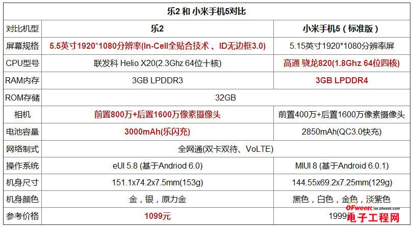 """乐2/小米5对比评测:900元差价 """"旗舰杀手""""能否逆袭踏入人生巅峰?"""