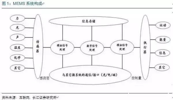 MEMS市场:中国半导体弯道超车的机会