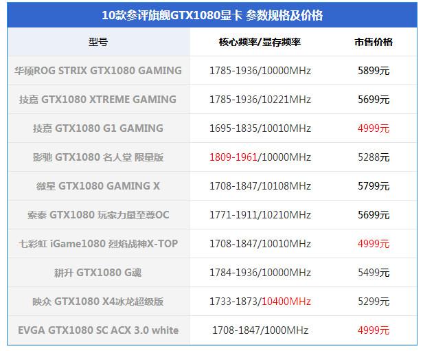 10款非公版GTX1080显卡对比评测:综合表现谁最强?