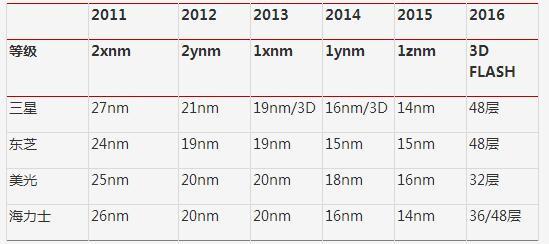 3D NAND Flash驱动存储芯片行业重大变局