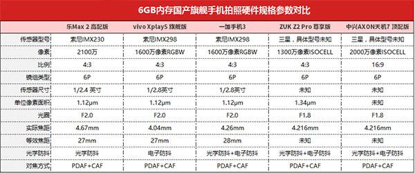 一加3/ZUK Z2Pro/乐Max2/vivo Xplay5/天机7对比评测(三):拍照谁更强?