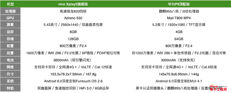 华为P9/vivo Xplay5对比评测:也有优势 600元差价是否合理?
