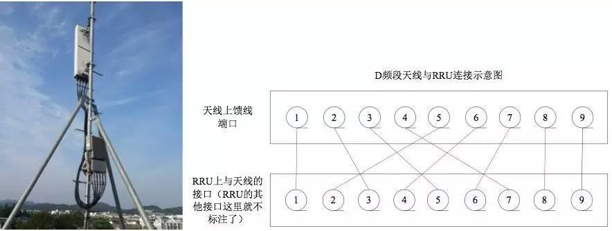 TDD与FDD基站站点是如何配置的?   本章将根据LTE站点双工方式的不同,对TDD和FDD站点配置进行分类介绍。   1 TDD站点介绍   移动TDD又根据划分频段的不同,分为D、F、E三种频段,下面将对各个频段配置进行详细介绍。   1)D频段宏站介绍   D频段室内设备:DCDU、主系统模块FSMF、系统拓展模块FBBA、传输模块(FTIF)、时钟盒。室外包括RRU、GPS、天线等。