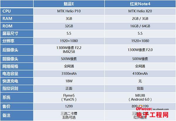 红米Note4和魅蓝E拍照对比评测:优化手段+硬件差异 红蓝大战谁更胜一筹?