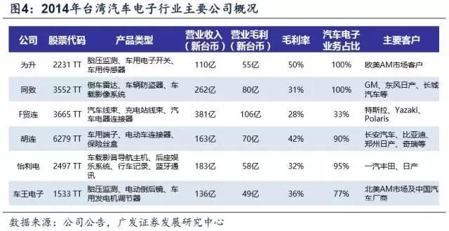 台湾汽车电子产业发展路径和模式分析 大陆该如何借鉴?