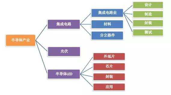 电路 四点讲透半导体整个产业链