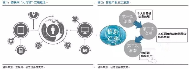 """物联网市场迅猛发展 """"中国芯""""如何把握机会?"""