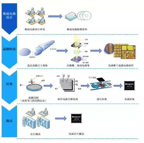 集成电路的产业化过程及各环节技术,市场发展解析