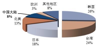 2016年中国半导体行业发展趋势及市场规模预测