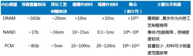中国半导体存储行业未来50年发展线路图