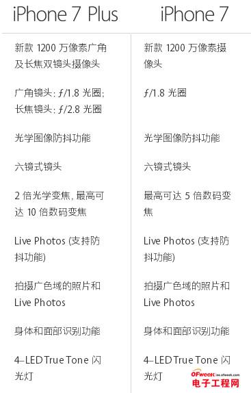 iPhone 7和iPhone 7 Plus拍照对比评测:小而美VS大屏双摄 对决结果竟是这样?!