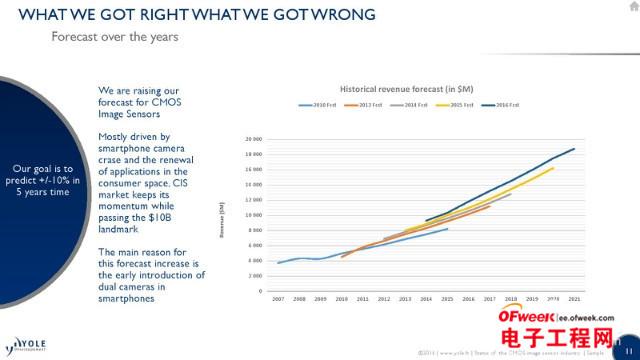 从传感器角度看CMOS市场格局和发展趋势