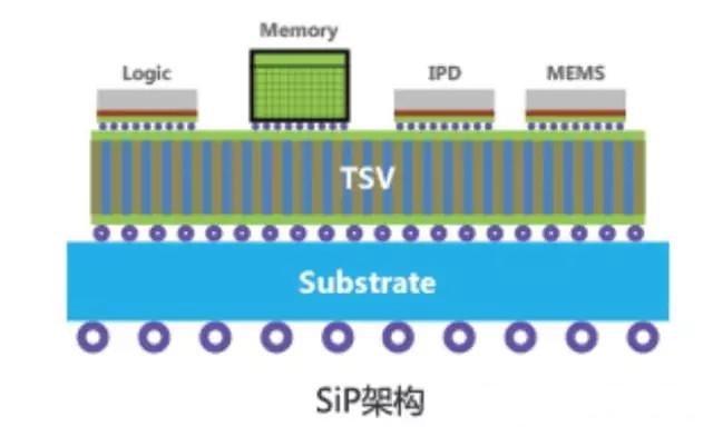 超越摩尔定律的重要途径 SiP封装为应用而生