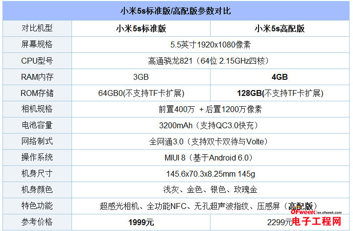 小米5s评测:性能体验稳居安卓第一梯队 坐等PK锤子T3/华为Mate 9