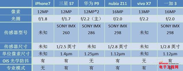 拍照高手大对决 iPhone7/三星S7/华为P9/一加3/vivo X7/nubia Z11对比评测