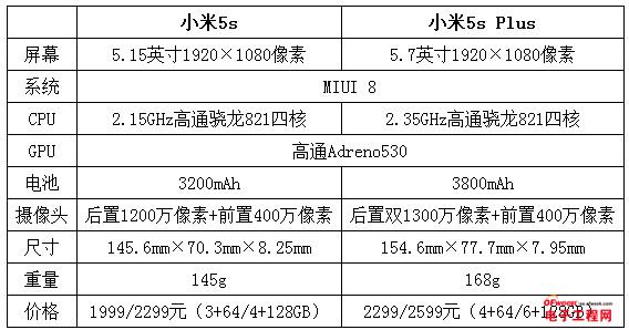 小米5s/5s Plus评测:不惊艳但出色 5s Plus功耗控制更好