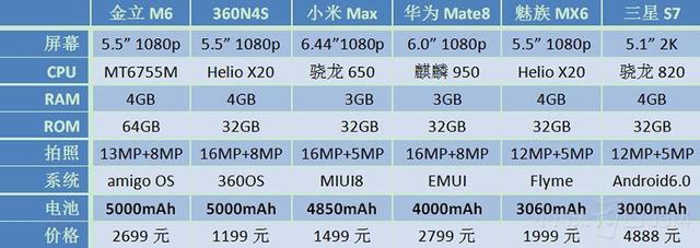 续航谁最强?360N4S/小米Max/华为Mate8/魅族MX6/三星S7/金立M6对比评测
