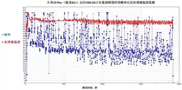 小米5s Plus评测:对比小米5 实测分析性能差距有多大?