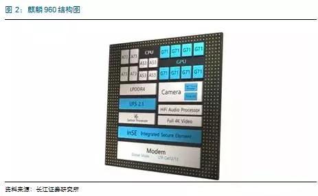 海思麒麟960问世 引领集成电路国产化