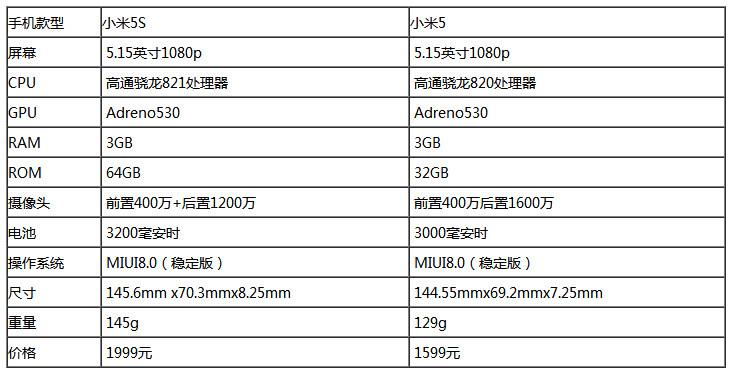 """小米5s和小米5对比评测:""""芯""""升级新体验"""