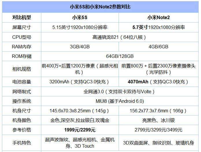 """小米Note2与小米5s对比评测:谁更能代表小米的""""黑科技""""?"""