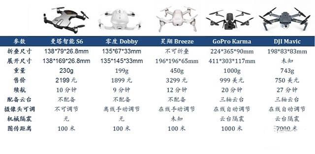 解密小型化无人机中的重要技术