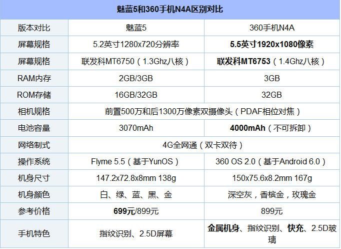 魅蓝5和360N4A对比评测:各有所长 双十一爆款会是谁?