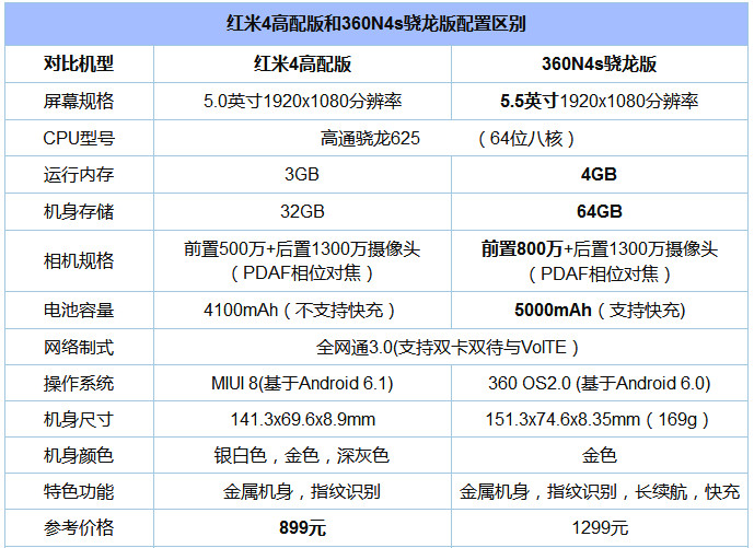 争霸骁龙625千元第一机 红米4和360手机N4S对比