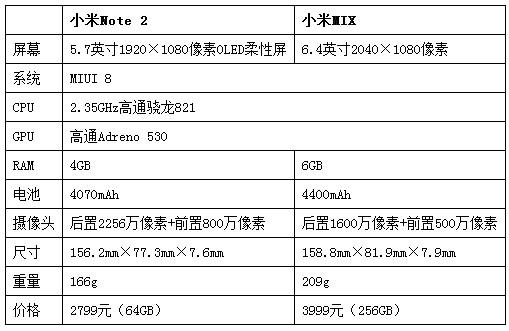 小米Note 2/小米MIX评测:原来小米可以这么酷