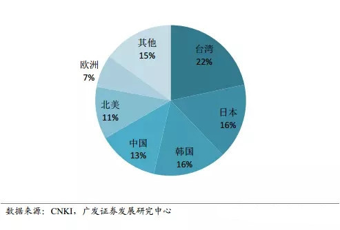 这才是真相!日本半导体材料行业仍领先全球