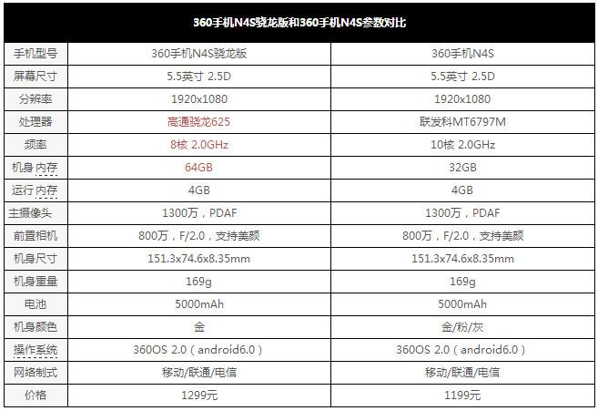"""360N4S原版和骁龙版对比评测:联发科x20和骁龙625 谁是你的""""芯""""仪对象?"""