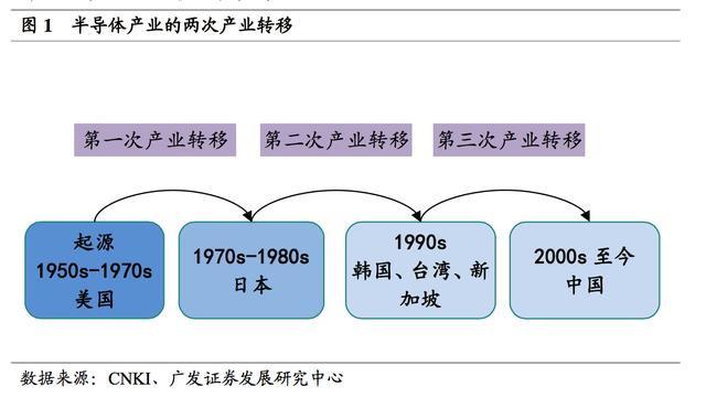 三次产业转移中 日本半导体产业发展历程解读
