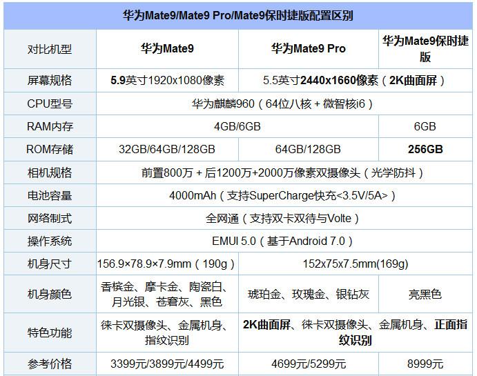 华为Mate9/Mate9 Pro/华为Mate9保时捷版对比:区别何在?