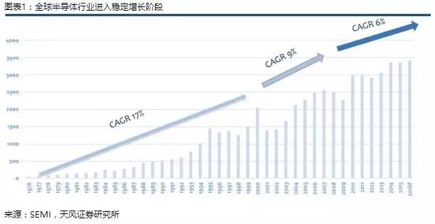 中国半导体M&A嫁接全球资源