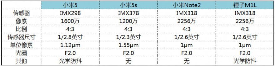 小米Note2/小米5/5s/锤子M1L拍照对比评测:小米斗锤子 索尼传感器谁玩得好?