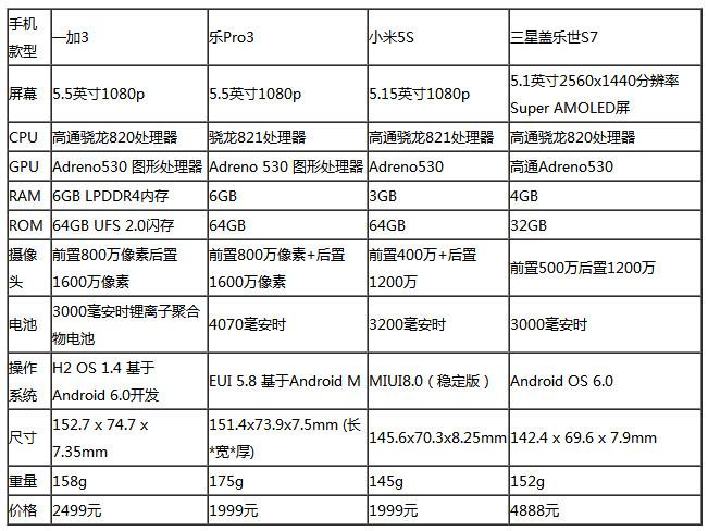 一加3/乐Pro3/小米5S/三星S7对比评测:谁是旗舰机里的性能王?