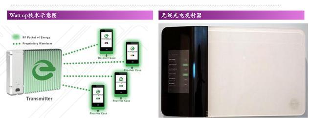 手机汽车厂商齐步局 无线充电行业繁华前景可预见