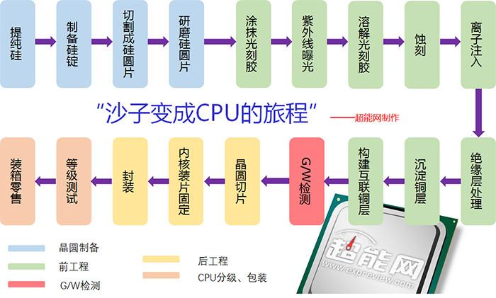 以Intel、AMD CPU为例 解开CPU凭什么卖那么贵之谜!