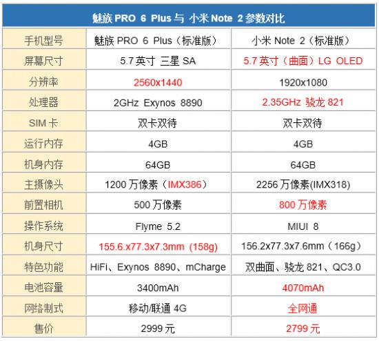 小米Note2和魅族PRO6 Plus对比评测:魅族小米决斗3000元价位 综合品质谁更突出?