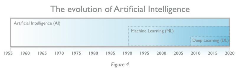 想了解人工智能?看这一篇就够了