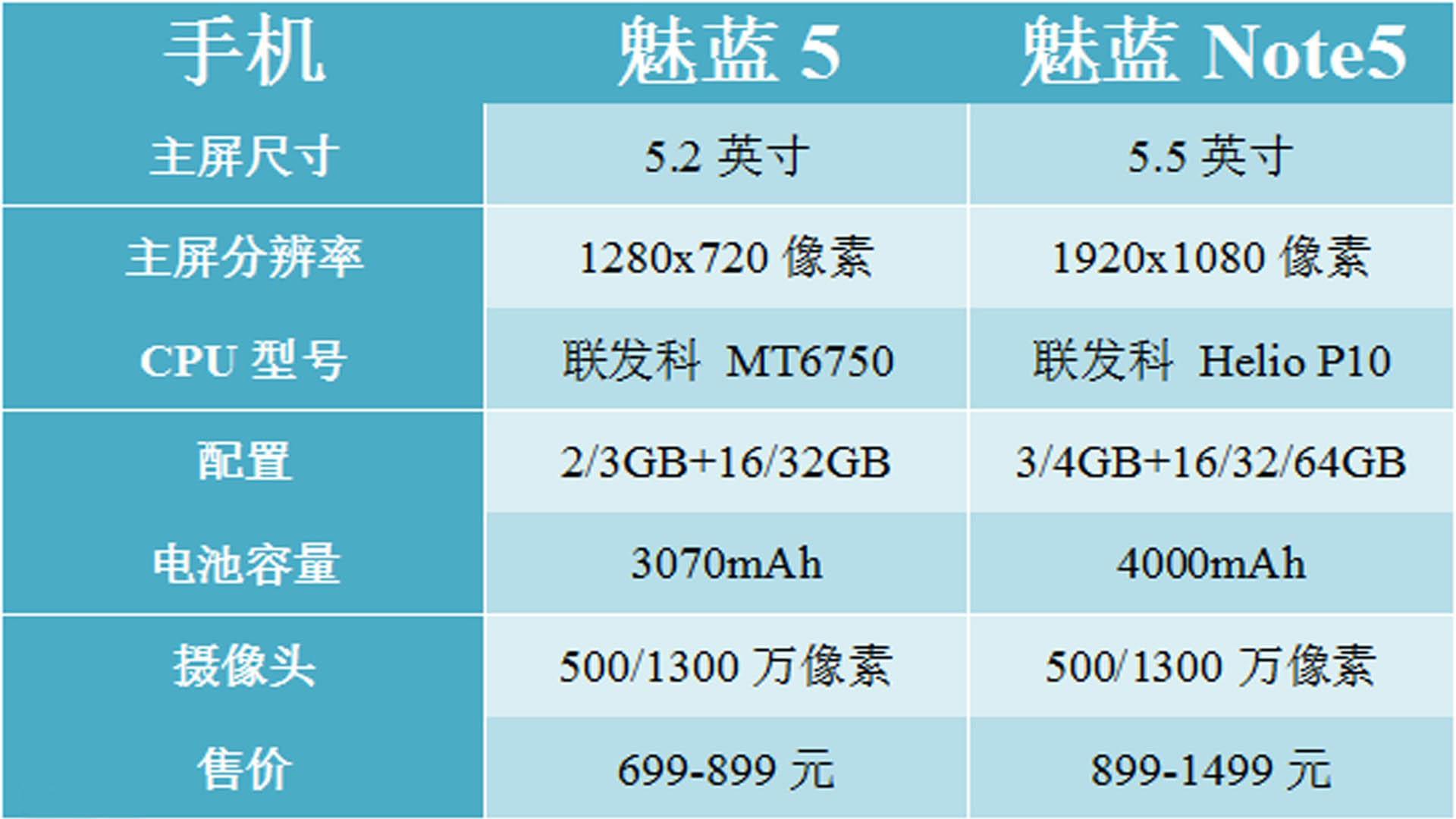 """魅蓝Note5 和魅蓝5对比评测:这对孪生兄弟有""""质""""的区别"""