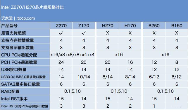Intel Core i7-7700K评测:14nm+工艺带来更高的频率更强的性能