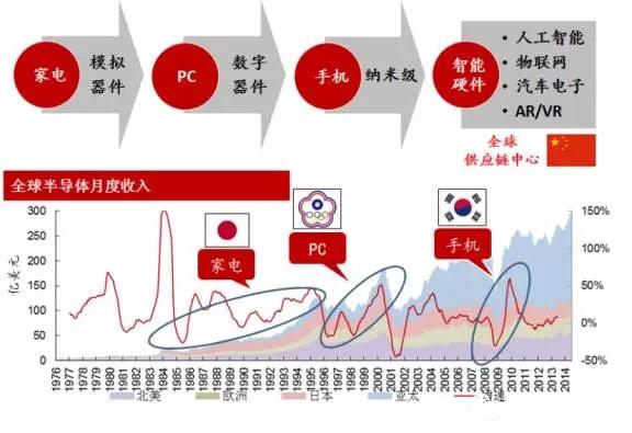 迎智能硬件新时代 中国电子产业全面崛起