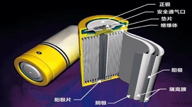 锂电池的制造原理