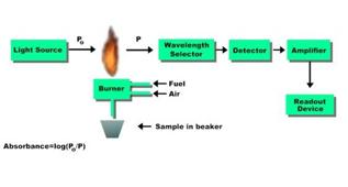 原子吸收光谱法的几种常用的定量方法