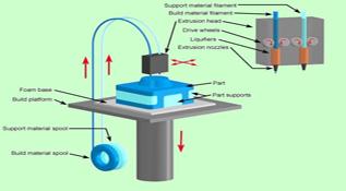 3D打印技术之FDM技术